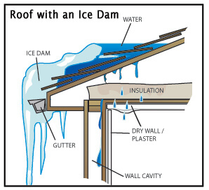 Roof with an Ice Dam Image